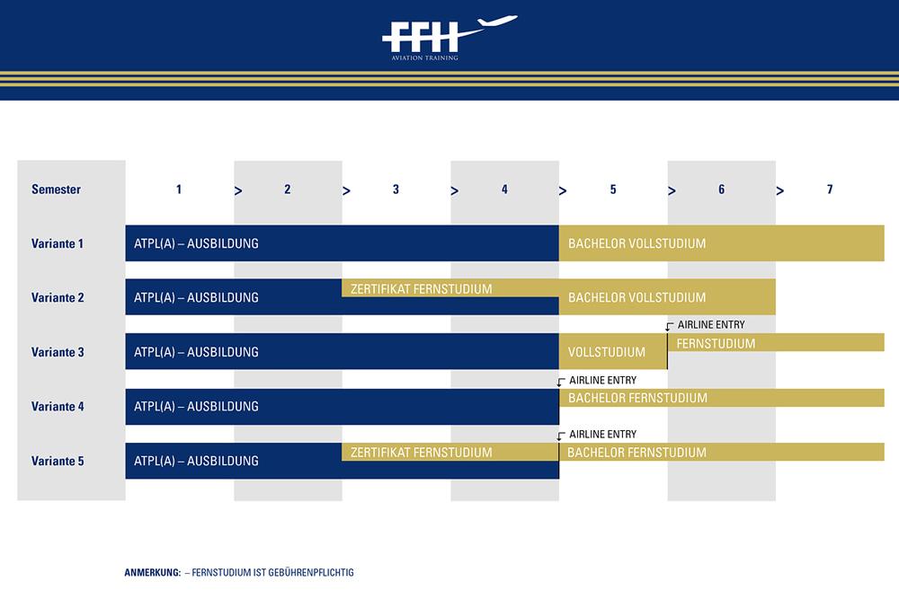 ffh-atpl-bachelor-studienplan